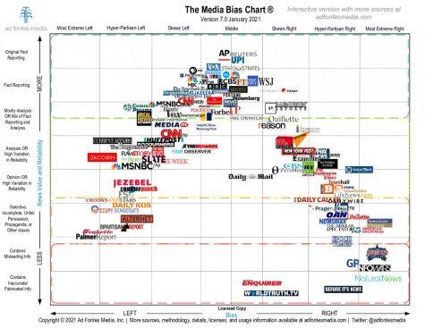 Political bias in media