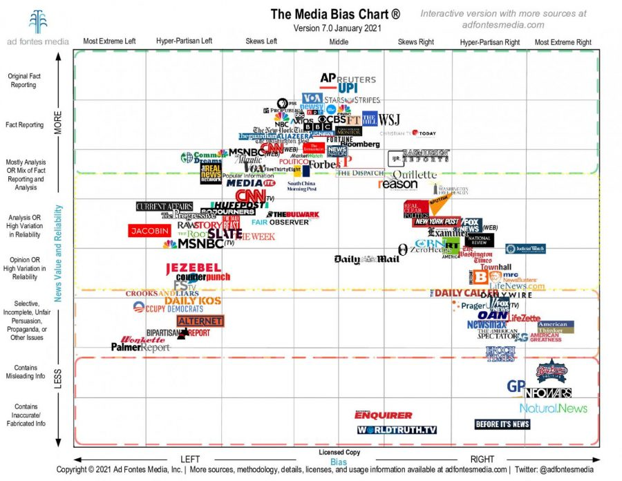 Political bias in media